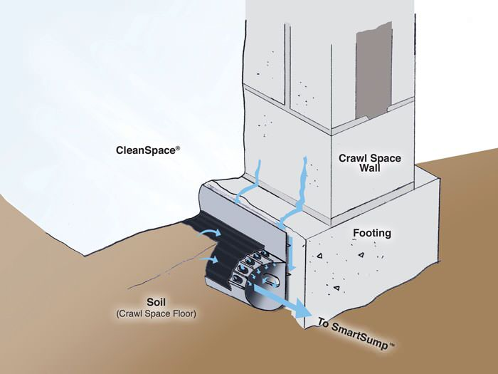 illustration of SmartDrain  system installed in crawl space wall. Crawl Space Drain System Installation in Truckee  Sparks  Carson