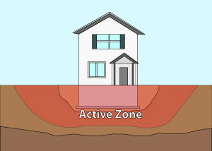 Illustration of the active zone of foundation soils under and around a foundation in Sun Valley.